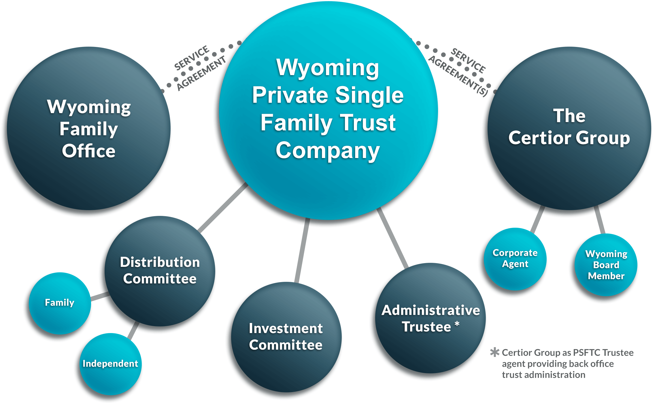Wyoming rivate Single Family Trust Company